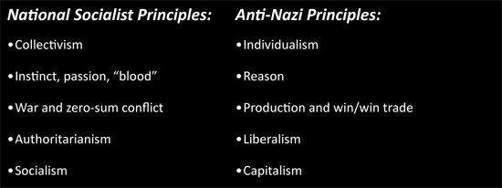 Anti-Nazi Principles