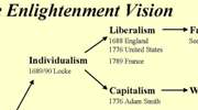 hicks-enlightenment-vision-flow-chart-180x100