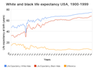 white-black-ife-expectancy-usa-1900-1999-133x100