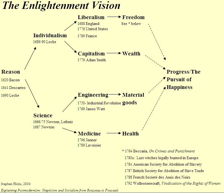 a look at the scientific revolution and the age of enlightenment Enlightenment through science and math the scientific revolution was a period  of history when europe began to look outside of religion to.