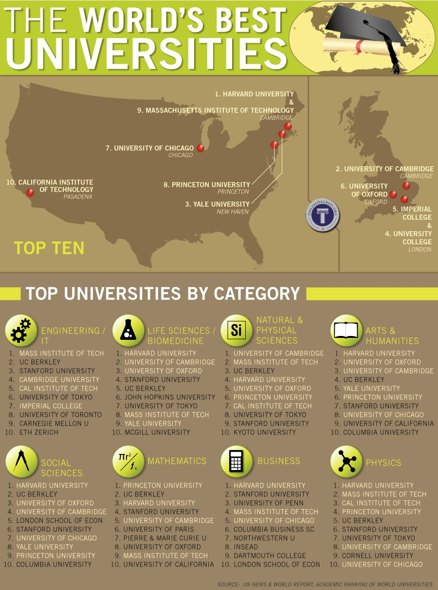 Top Universities In The World By Country Stephen Hicks