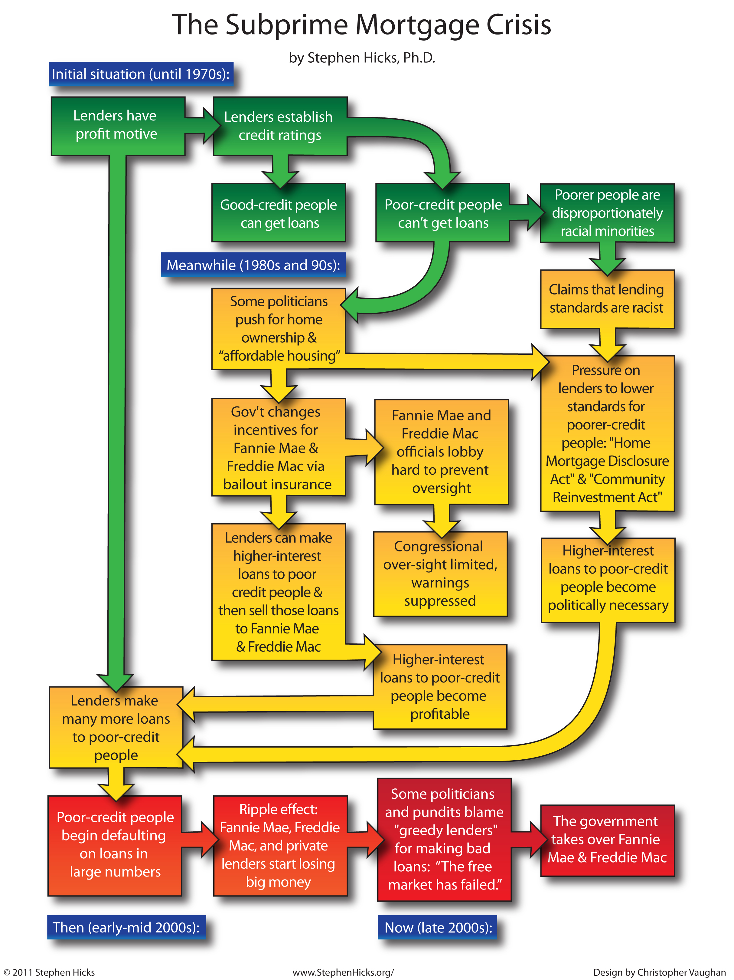 Subprime mortgage crisis history flowchart stephen hicks phd click on the image for nvjuhfo Image collections