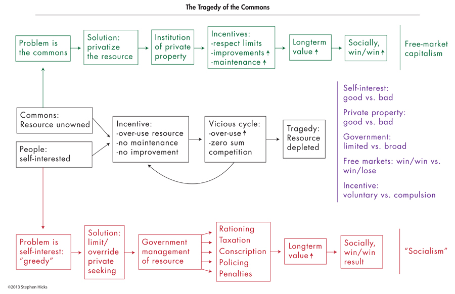 business ethics cases  stephen hicks phd supplemental summary flowchart of the arguments