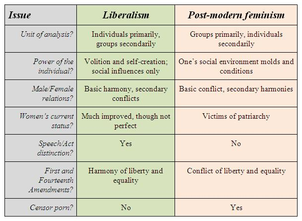 conservatism versus liberalism essays I was required to write this essay for my us government class i'm hoping for others to understand why i chose to be more conservative than liberal in my own.