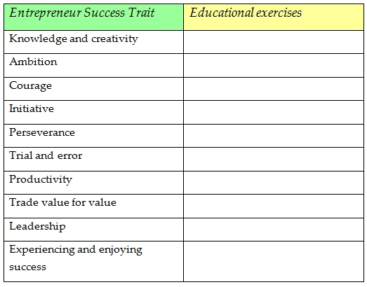 E-success-trait-education