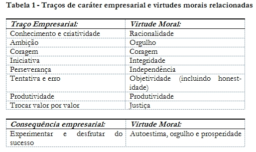 Entrepreneurial-virtues-chart-Portuguese