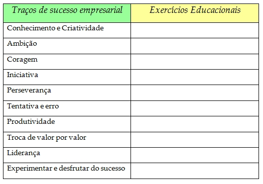 E-traits-exercises-Portuguese