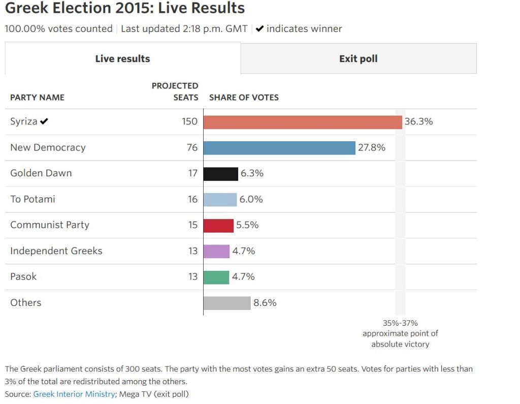 Greek-election-2015-WSJ